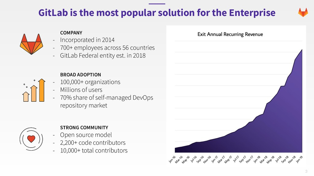 3 GitLab is the most popular solution for the E...