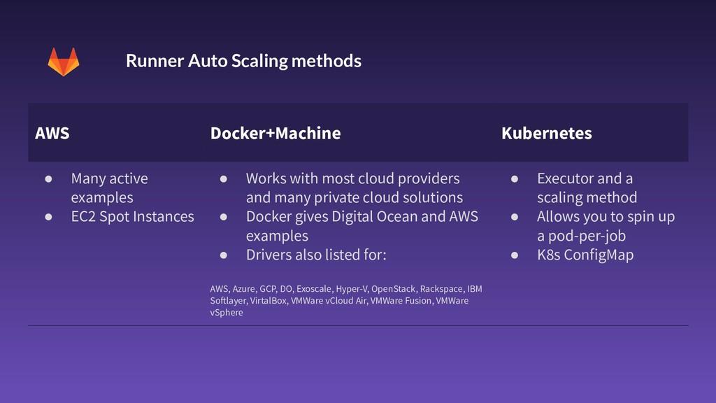 21 AWS Docker+Machine Kubernetes ● Many active ...