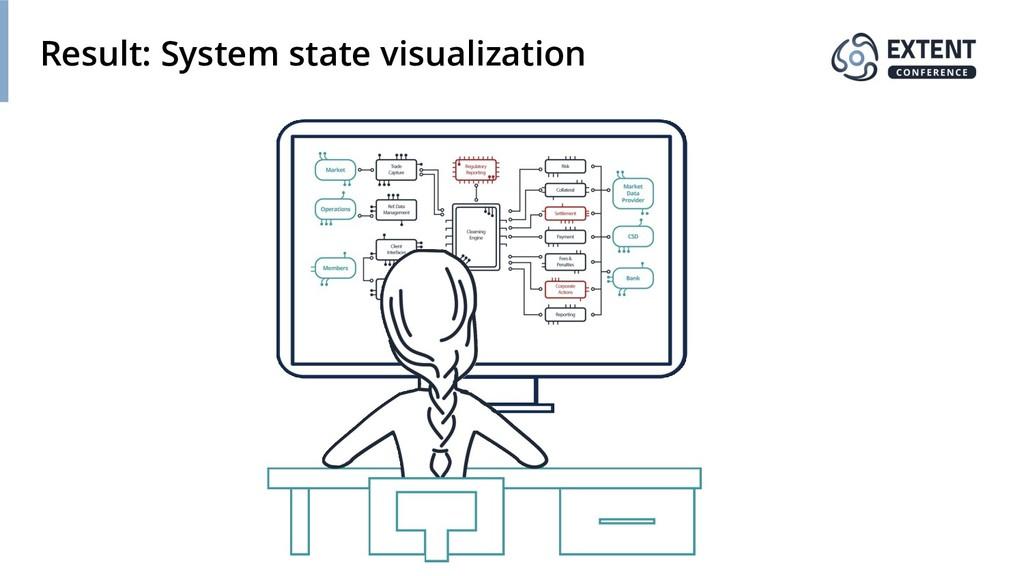 Result: System state visualization