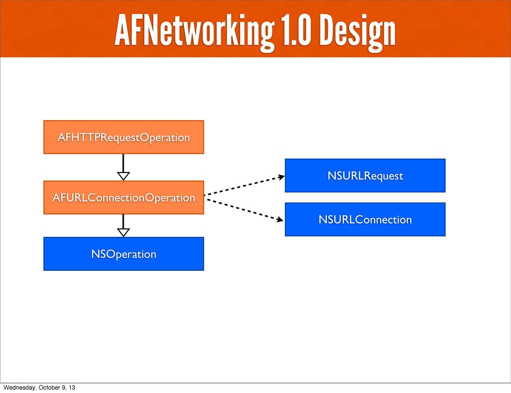 AFNetworking 1.0 Design AFHTTPRequestOperation ...