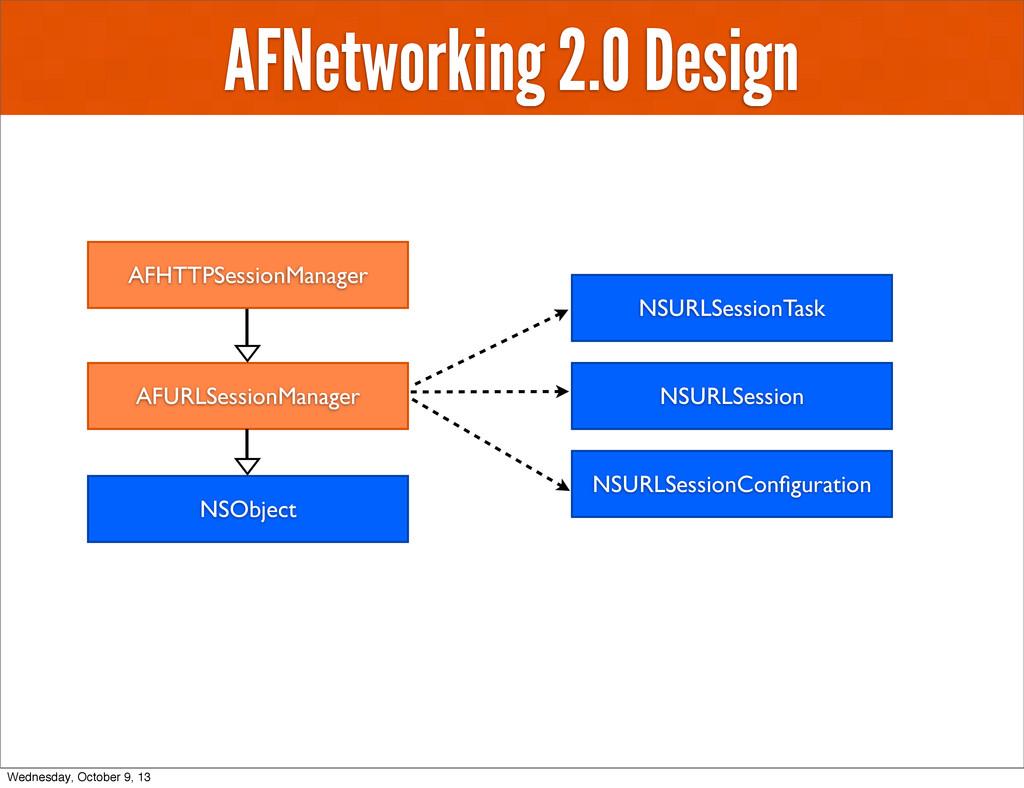 AFNetworking 2.0 Design AFHTTPSessionManager NS...