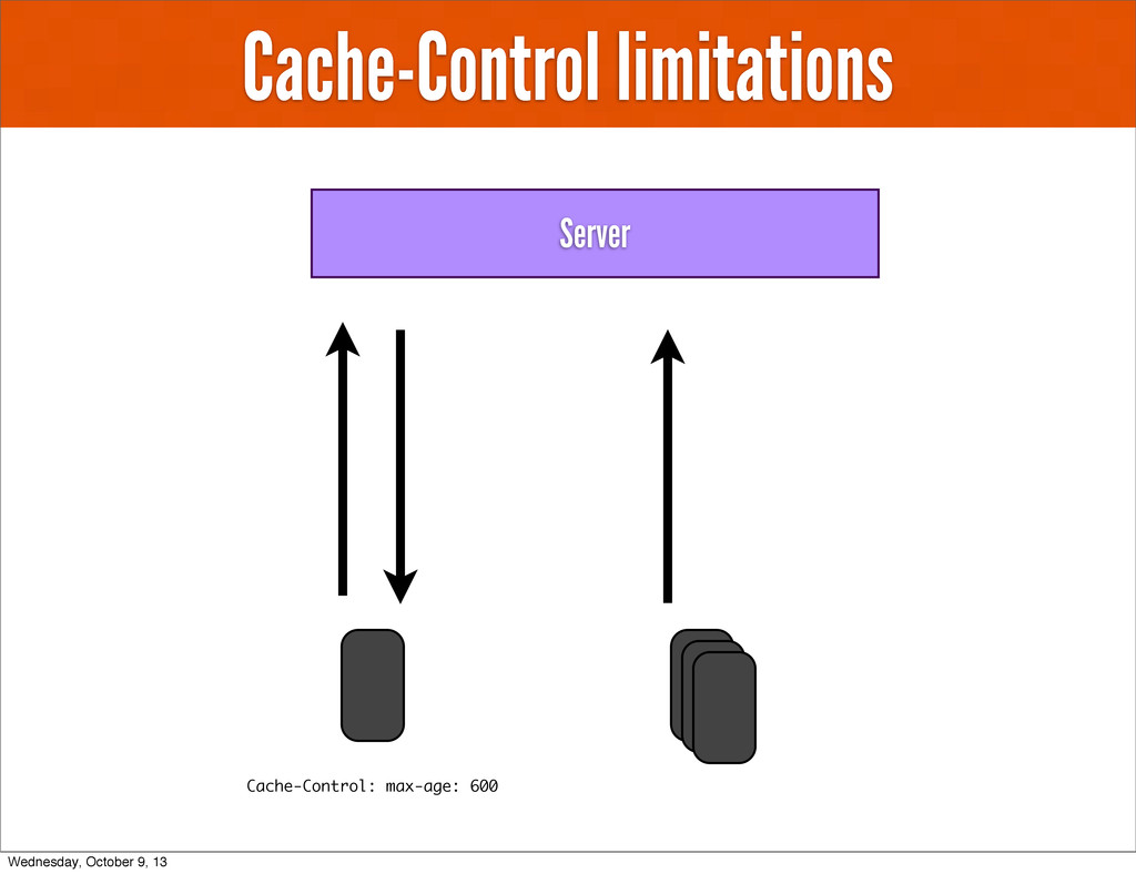 Cache-Control limitations Server Cache-Control:...