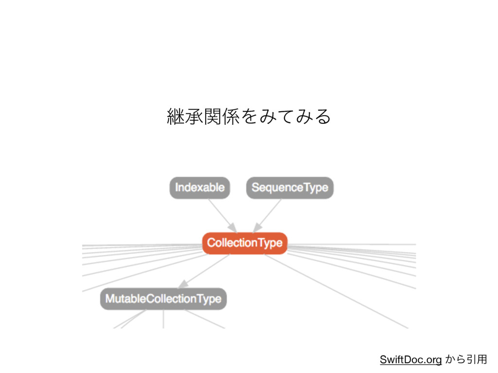 ܧঝؔΛΈͯΈΔ SwiftDoc.org ͔ΒҾ༻