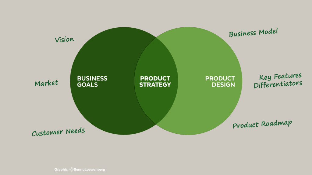 PRODUCT DESIGN BUSINESS GOALS Graphic: @BennoLo...