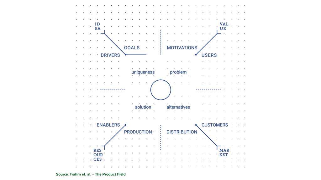 Source: Frahm et. al. – The Product Field
