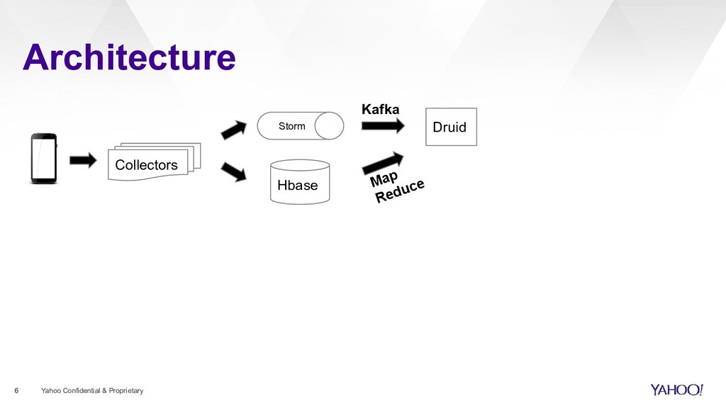 Architecture 6 Yahoo Confidential & Proprietary...