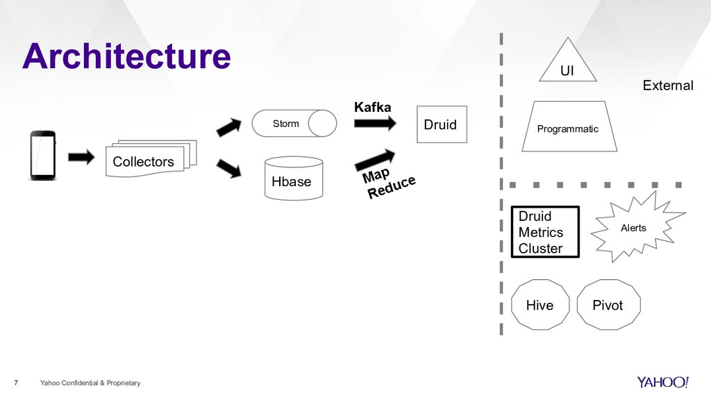 Architecture 7 Yahoo Confidential & Proprietary...