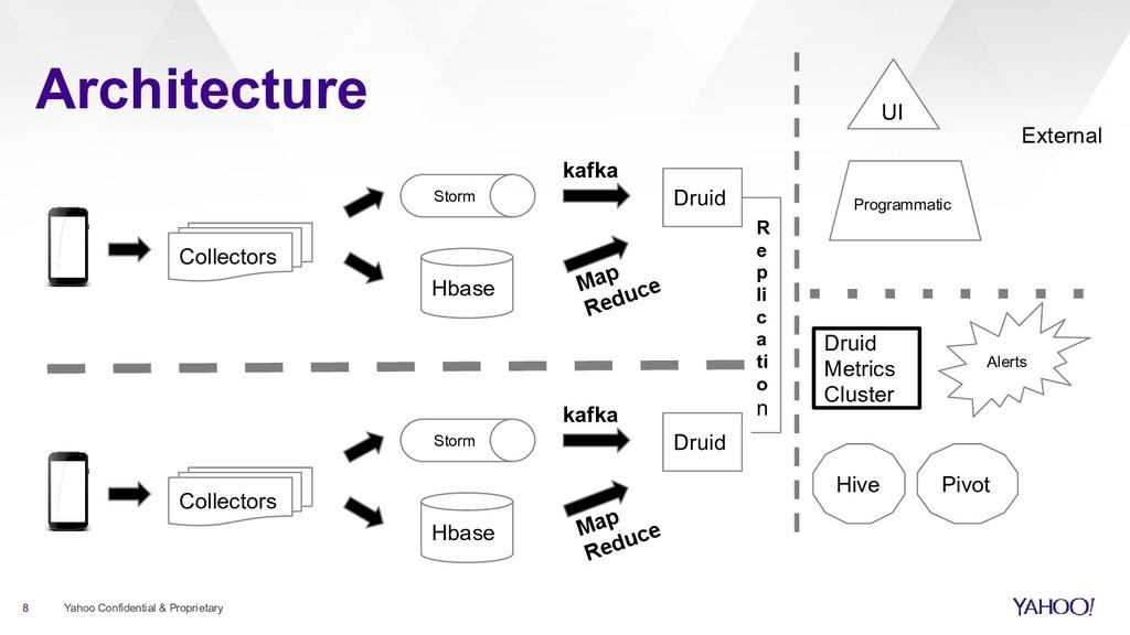 Architecture 8 Yahoo Confidential & Proprietary...