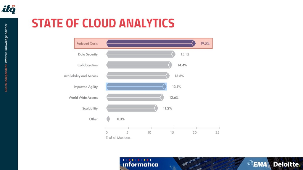 STATE OF CLOUD ANALYTICS