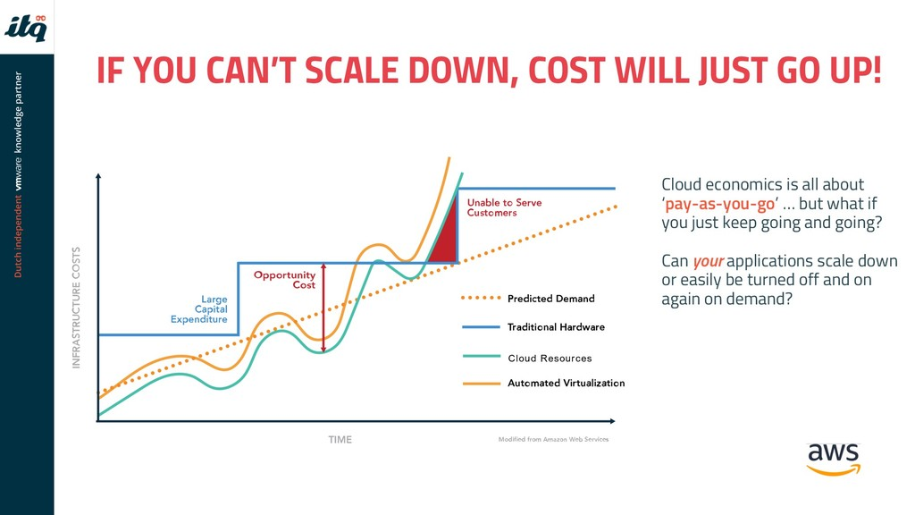IF YOU CAN'T SCALE DOWN, COST WILL JUST GO UP! ...