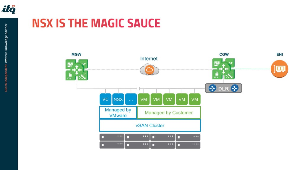MGW CGW Internet vSAN Cluster Managed by VMware...