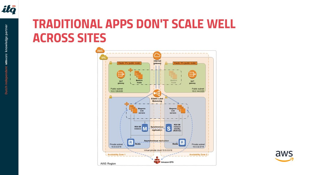 TRADITIONAL APPS DON'T SCALE WELL ACROSS SITES