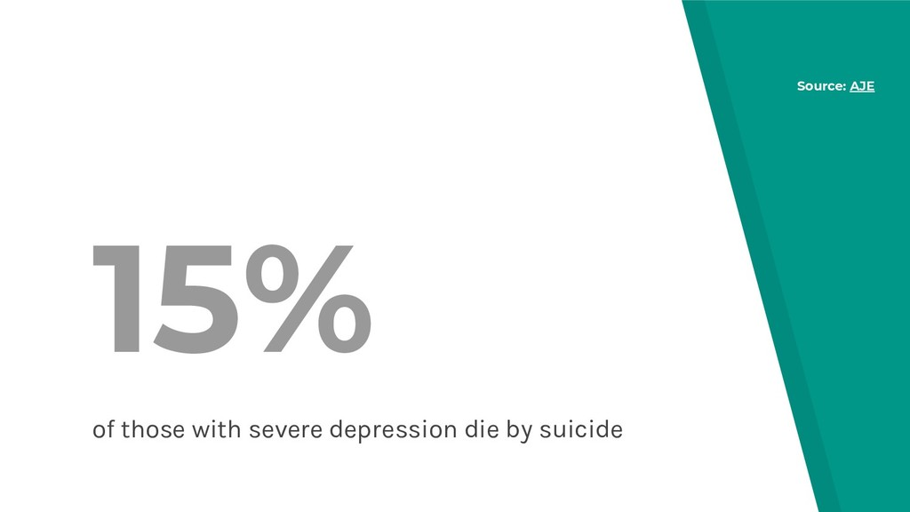15% of those with severe depression die by suic...