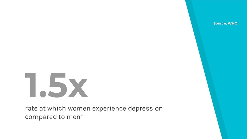 1.5x rate at which women experience depression ...