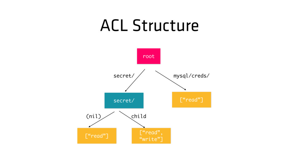 "ACL Structure [""read""] secret/ mysql/creds/ roo..."