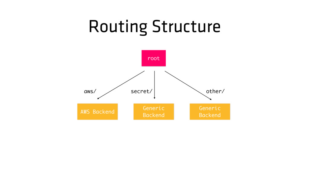 Routing Structure Generic Backend root Generic ...
