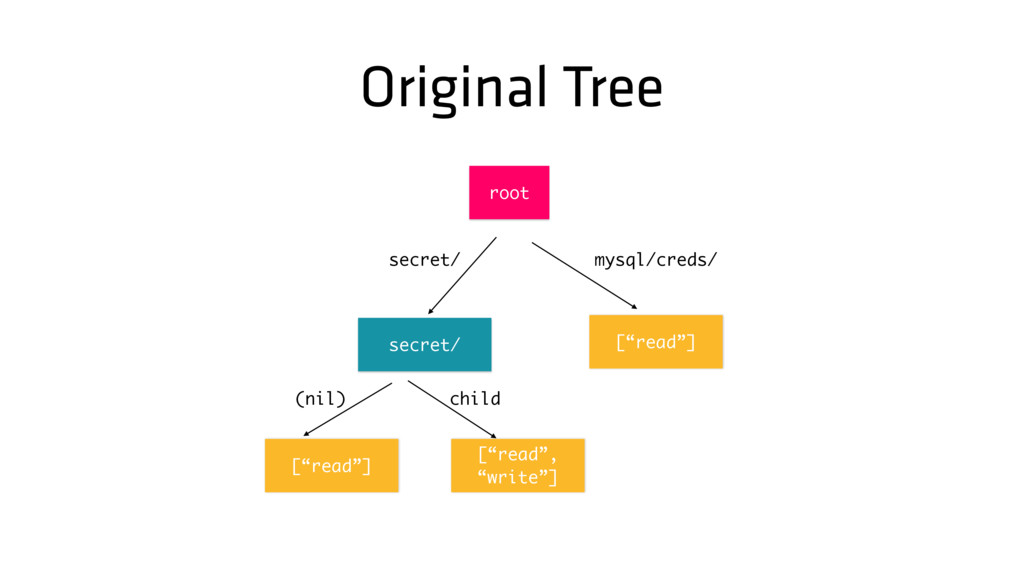 "Original Tree [""read""] secret/ mysql/creds/ roo..."