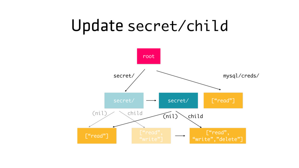 "Update secret/child [""read""] secret/ mysql/cred..."