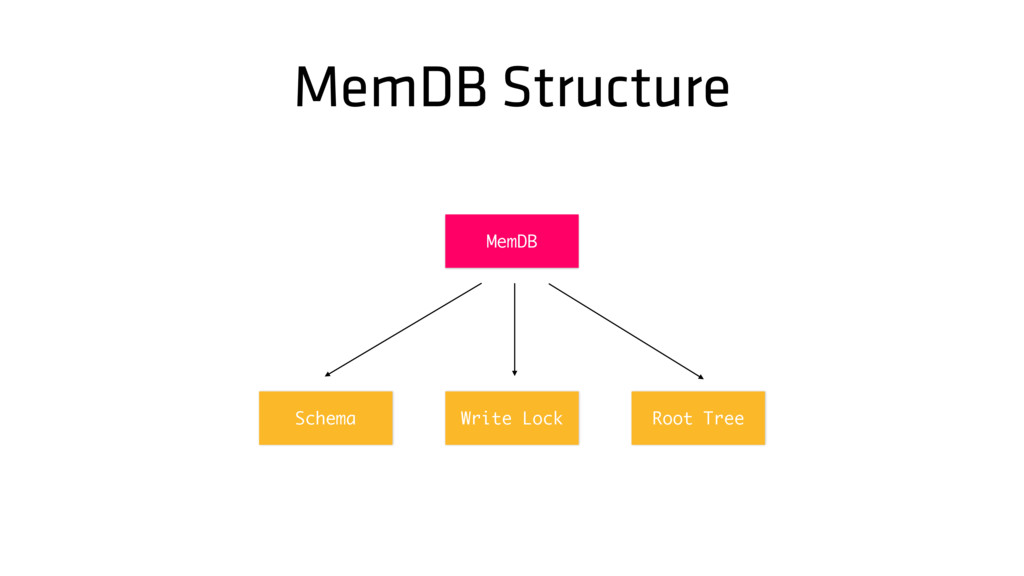 MemDB Structure Root Tree MemDB Write Lock Sche...