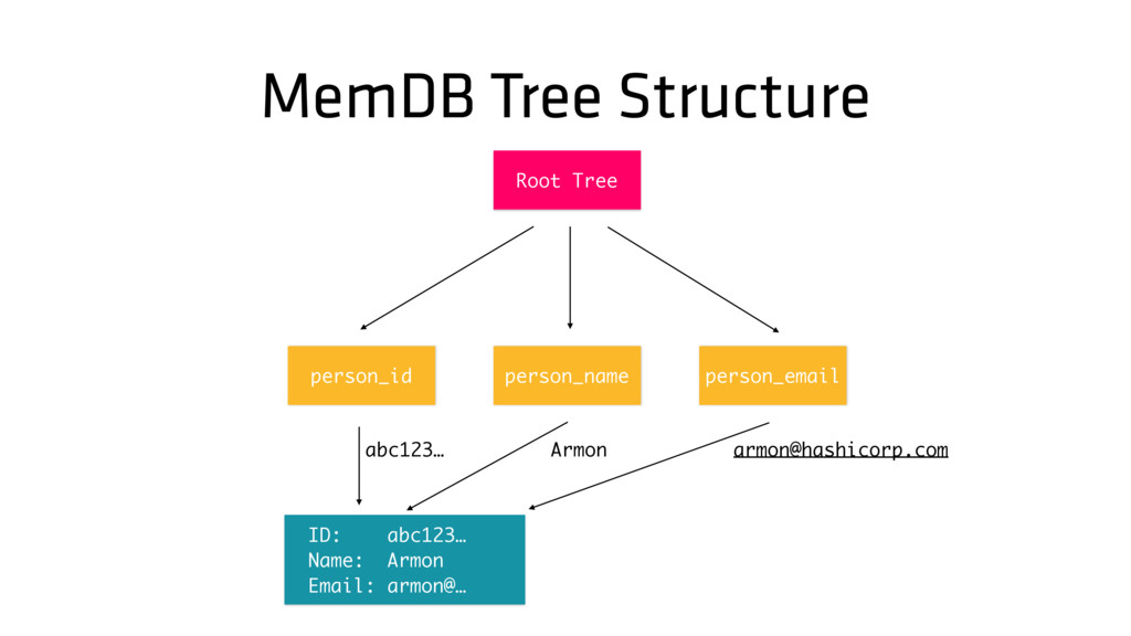 MemDB Tree Structure person_email Root Tree per...