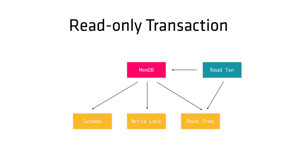 Read-only Transaction Root Tree MemDB Write Loc...