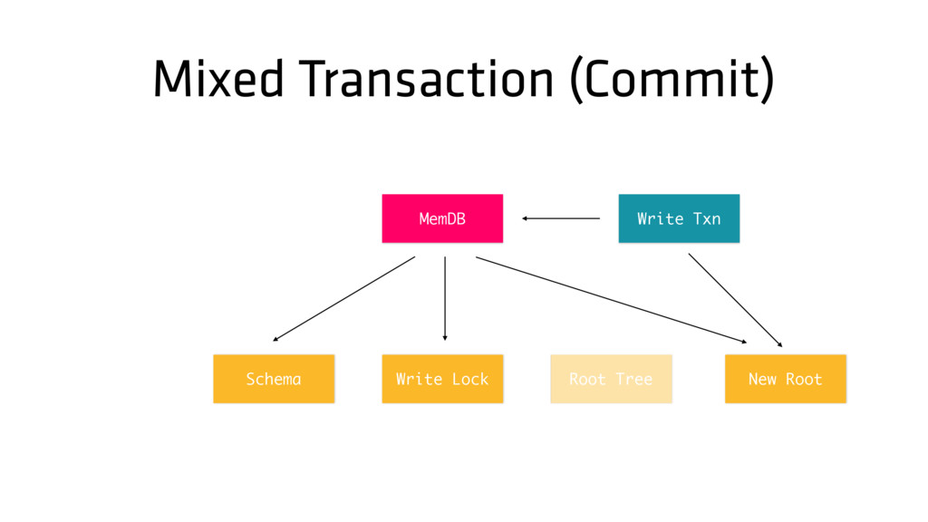 Mixed Transaction (Commit) Root Tree MemDB Writ...