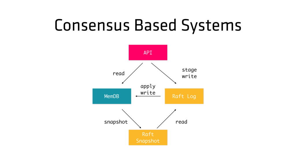 Consensus Based Systems stage write API Raft Lo...