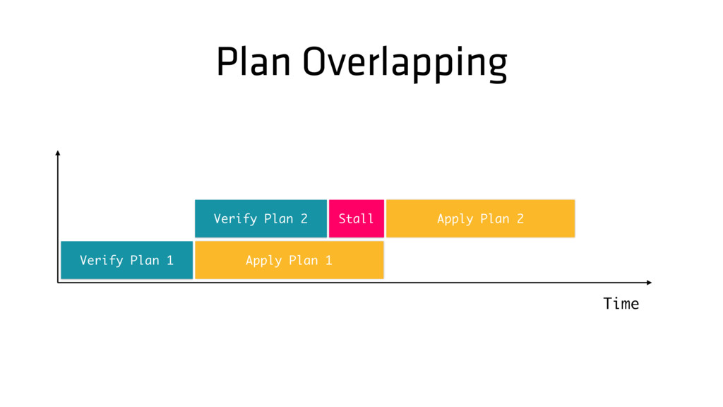 Plan Overlapping Time Verify Plan 1 Stall Apply...