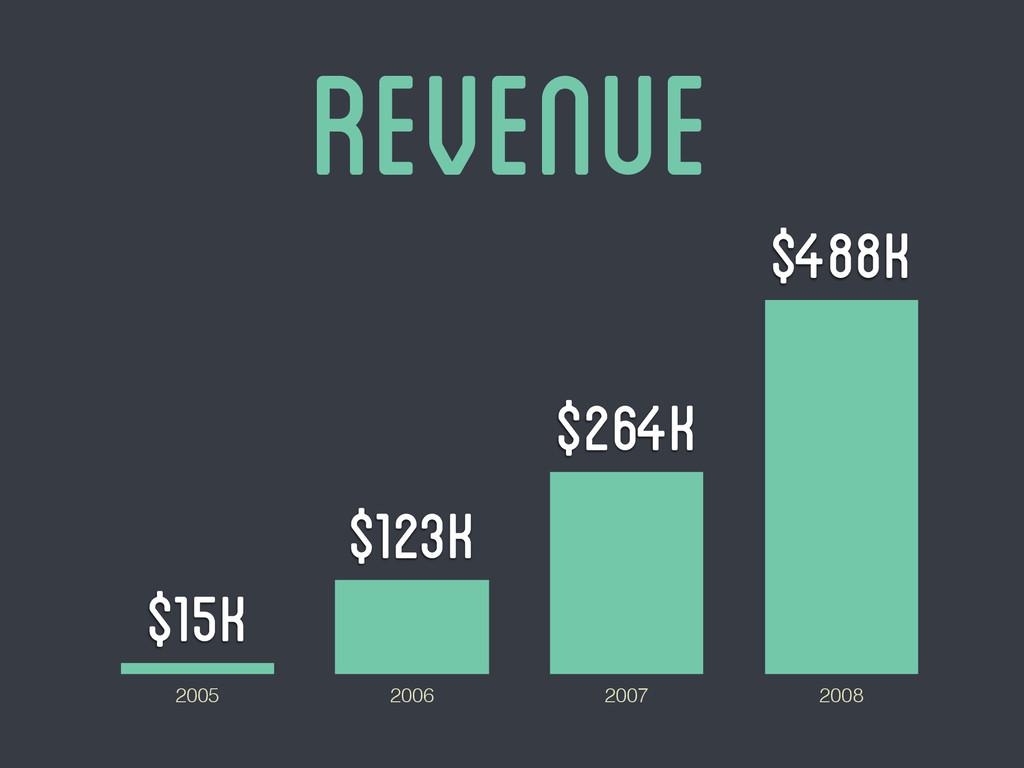 Revenue 2005 2006 2007 2008 $488K $264K $123K $...