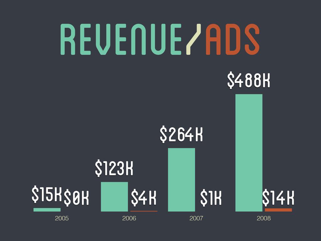 Revenue/ads 2005 2006 2007 2008 $14k $1k $4k $0...