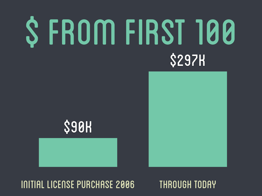 $ from first 100 Initial license purchase 2006 ...