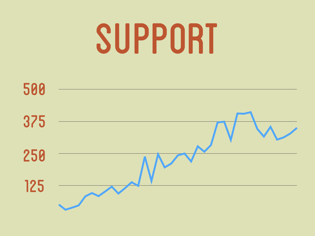 Support 125 250 375 500