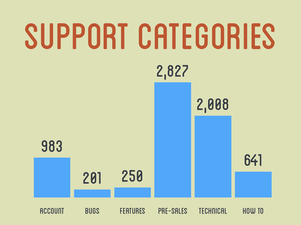 Support Categories Account Bugs Features Pre-Sa...