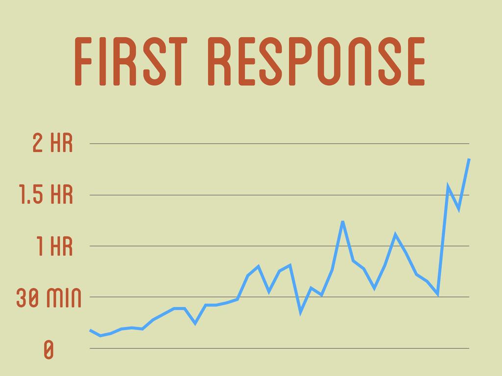 First Response 0 30 min 1 hr 1.5 hr 2 hr