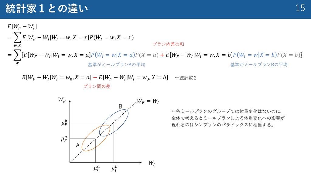 """15 統計家1との違い 𝐸 𝑊! − 𝑊"""" = : %,( 𝐸 𝑊! − 𝑊""""  𝑊"""" = 𝑤..."""