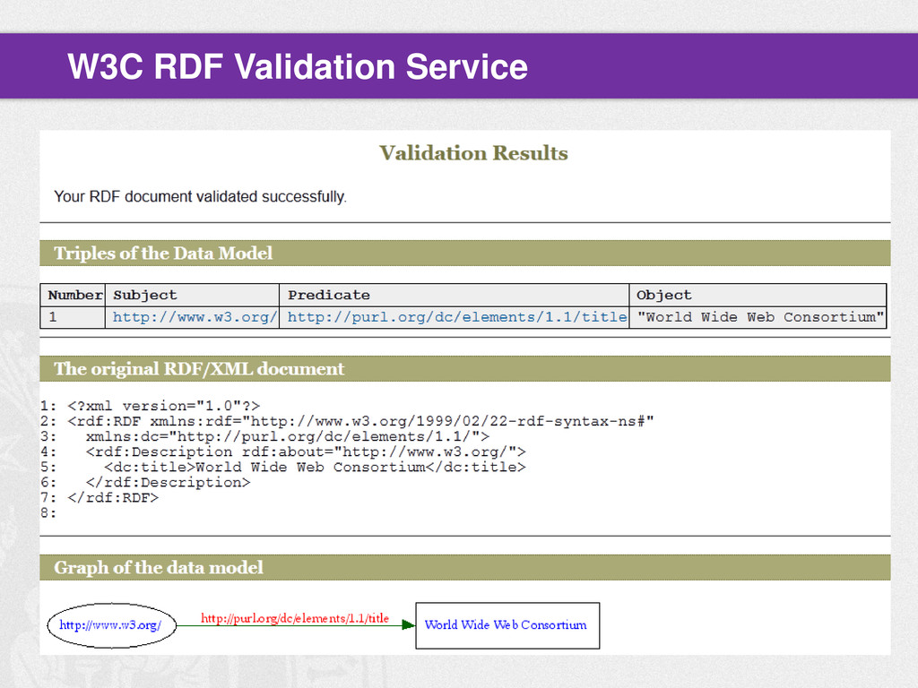 W3C RDF Validation Service