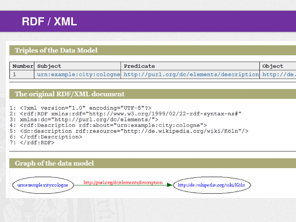 RDF / XML