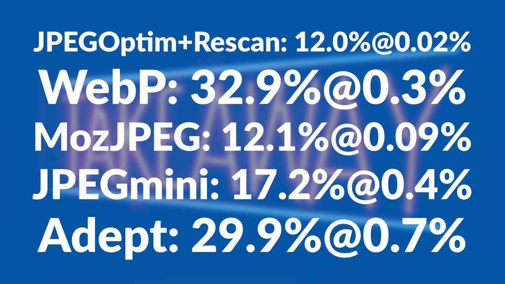 JPEGOp'm+Rescan:112.0%@0.02% WebP:&32.9%@0.3% M...