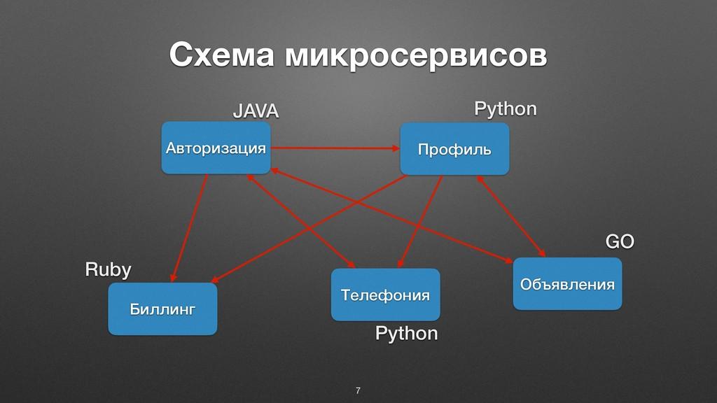 Схема микросервисов 7 Авторизация Профиль Билли...