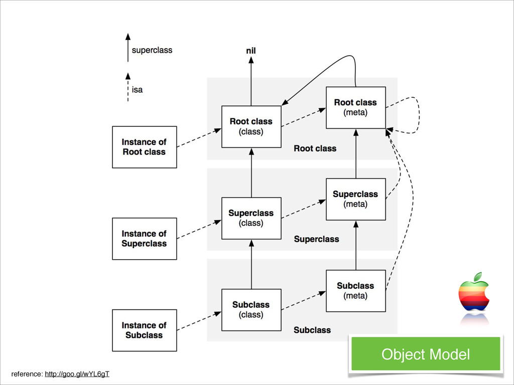 Object Model reference: http://goo.gl/wYL6gT