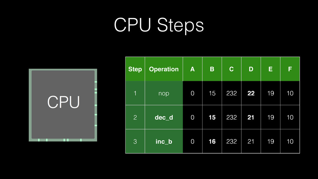 CPU Steps Step Operation A B C D E F 1 nop 0 15...