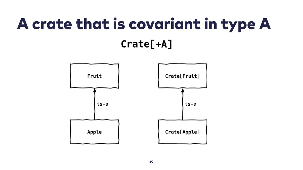 A crate that is covariant in type A 19