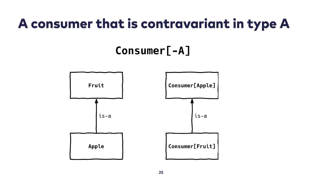 A consumer that is contravariant in type A 25