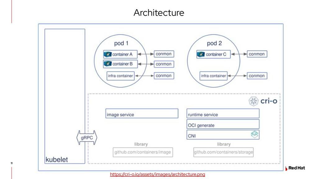 Architecture https://cri-o.io/assets/images/arc...