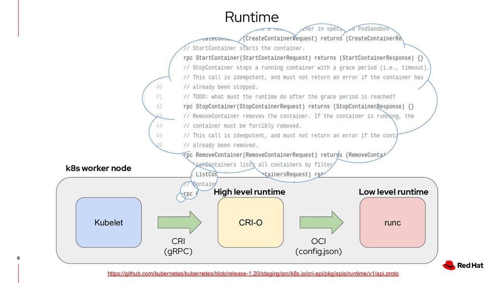 Runtime Kubelet CRI-O runc CRI (gRPC) OCI (conf...