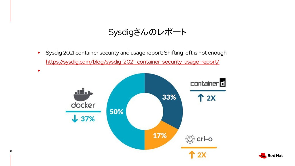 Sysdigさんのレポート ▸ Sysdig 2021 container security ...