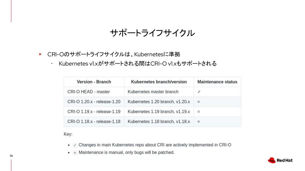 サポートライフサイクル ▸ CRI-Oのサポートライフサイクルは、Kubernetesに準拠 ...