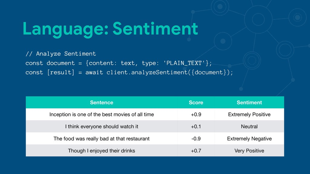 Language: Sentiment // Analyze Sentiment const ...