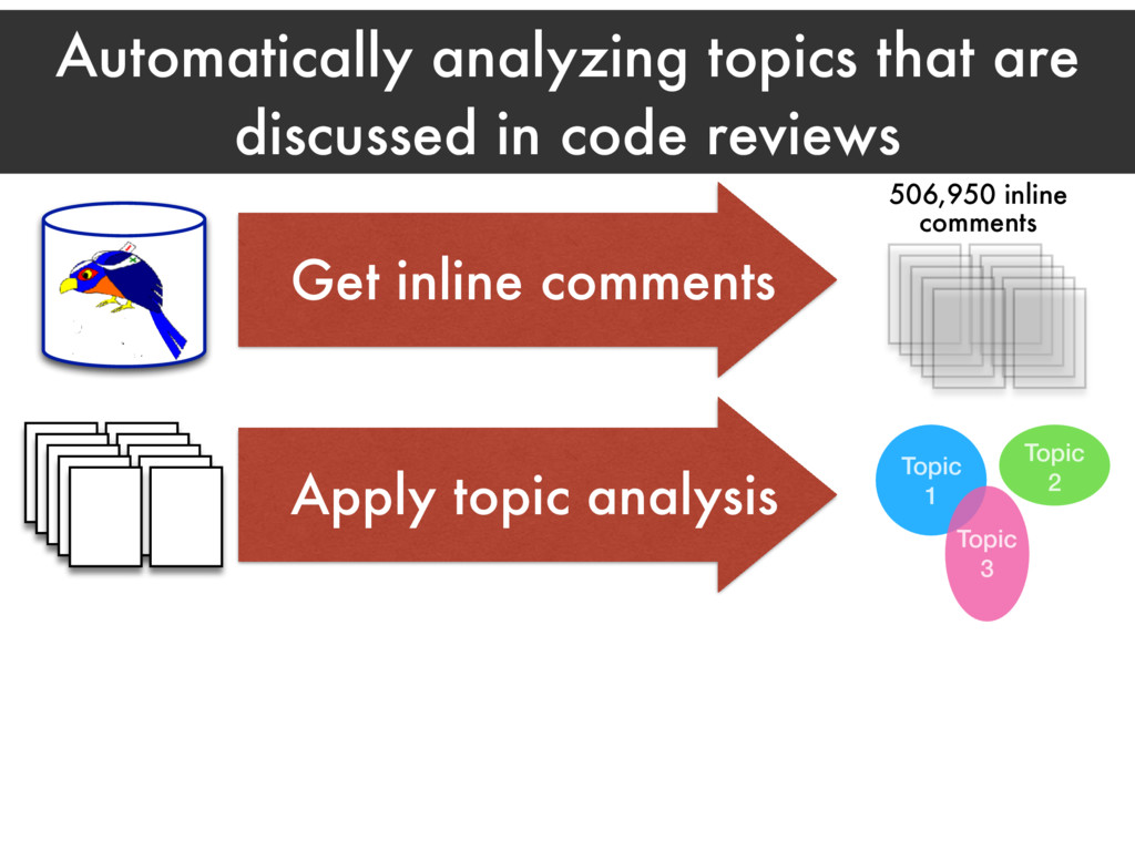 Automatically analyzing topics that are discuss...