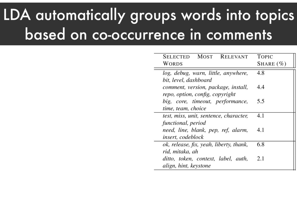 LDA automatically groups words into topics base...